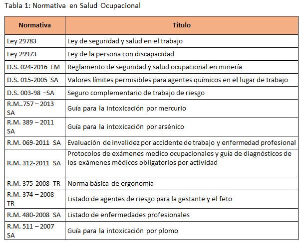 Tabla Indicadores y estrategias de salud ocupacional en la minería del Perú