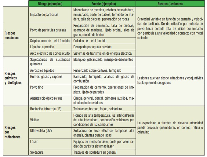 Criterios para prevenir accidentes oculares-2