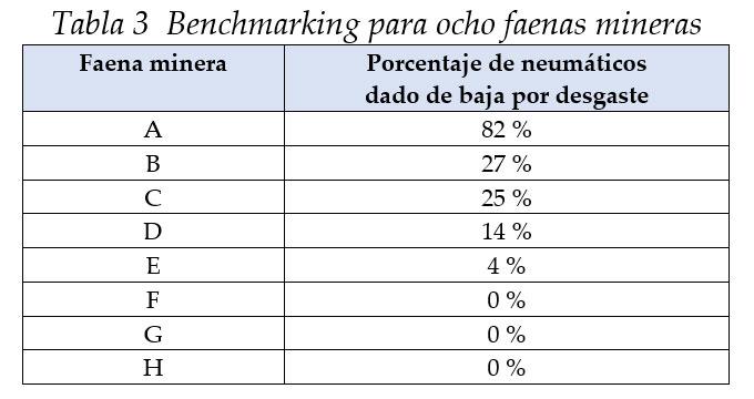 Benchmarking para ocho faenas mineras