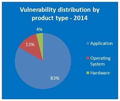 distribucion de vulneravilidades