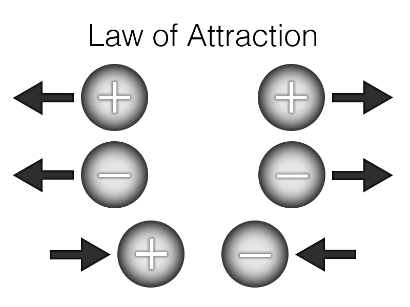 Attraction-Demonstration