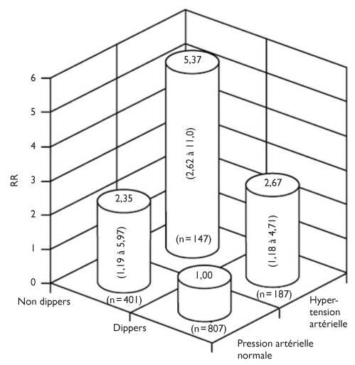 Implications cliniques du cycle circadien de la pression
