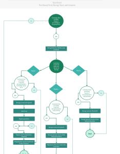 Rma flowcharts also revogi support warranty rh