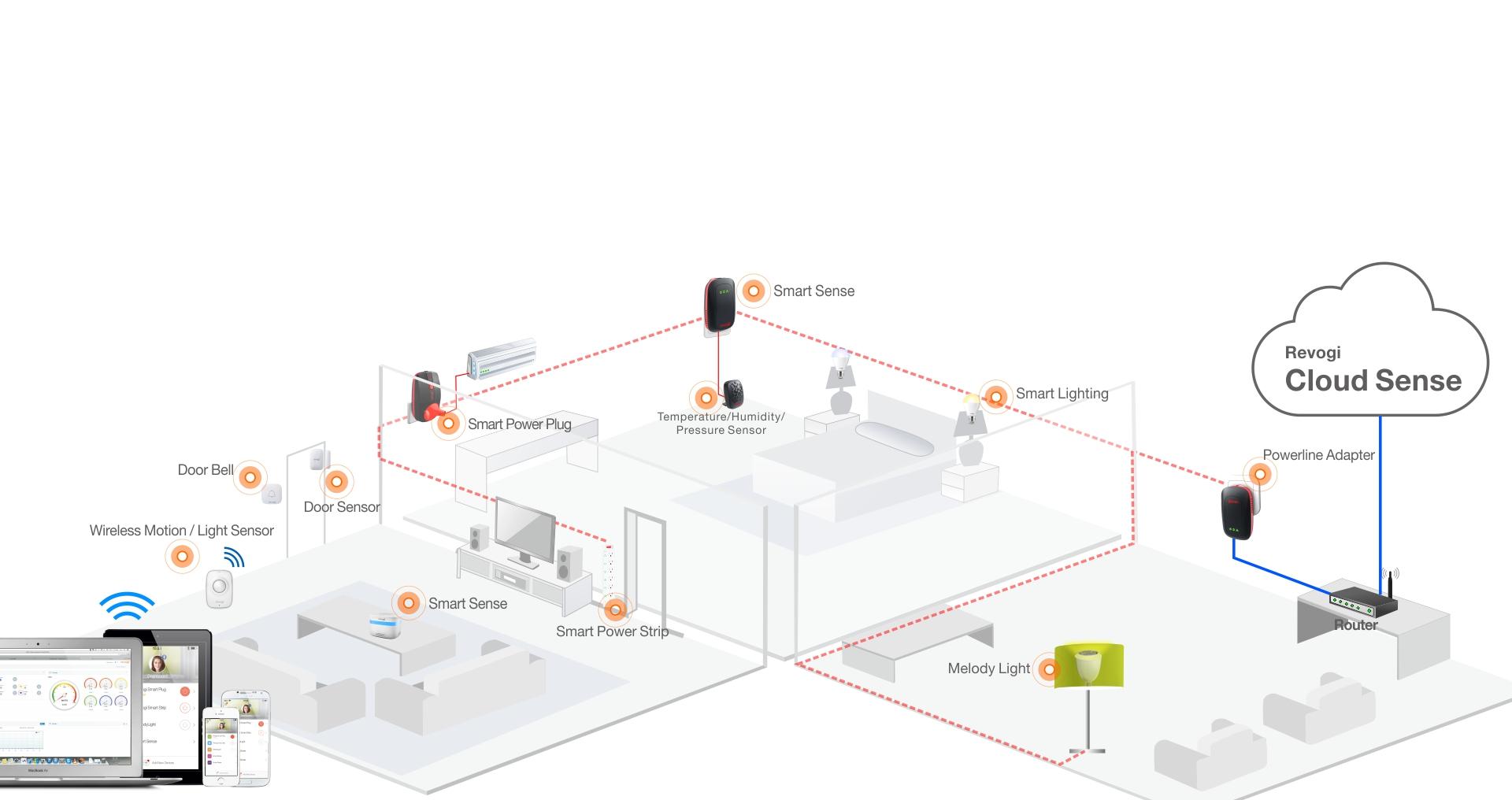 Revogi PLC