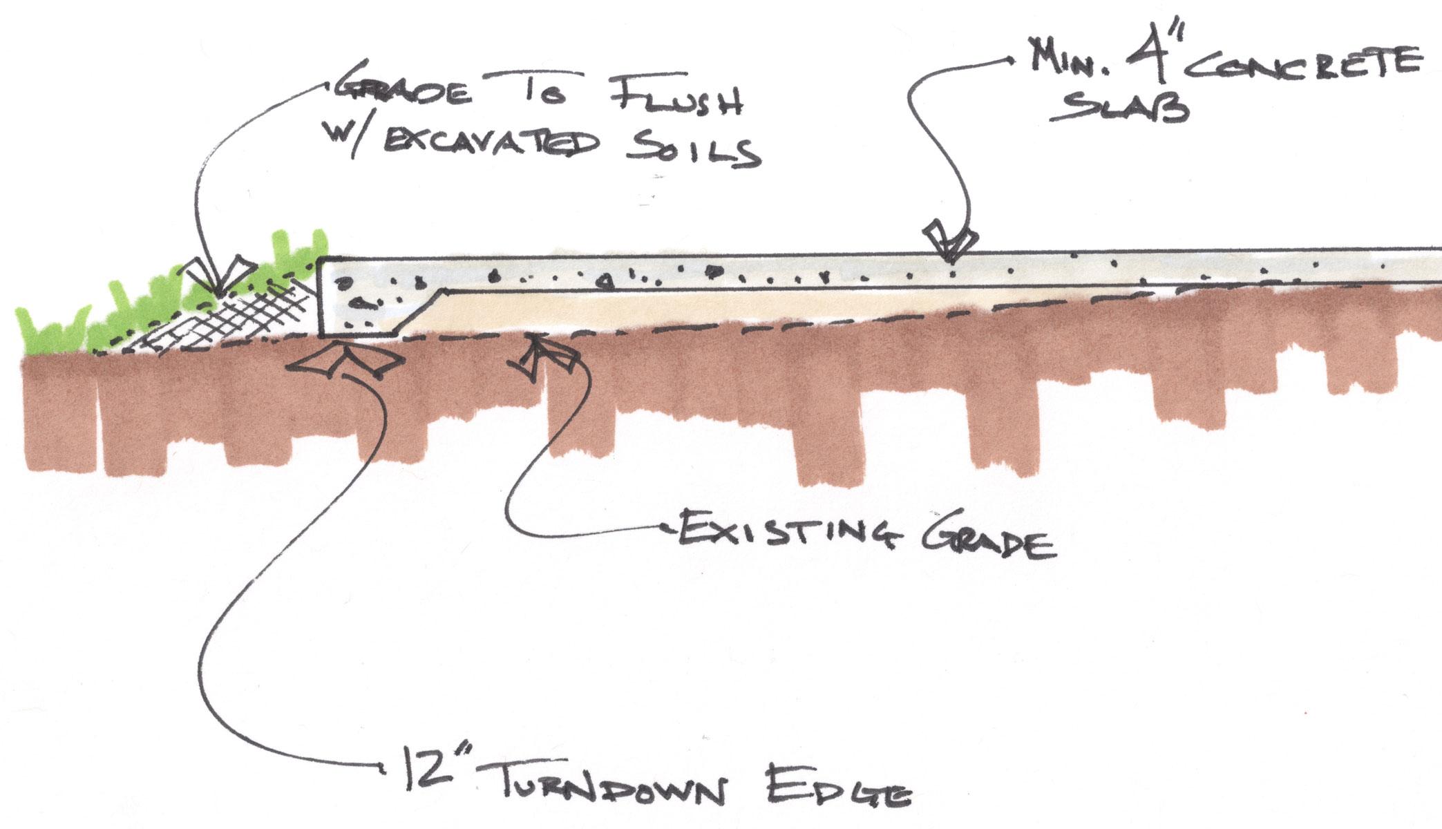 what is a concrete turndown edge on a