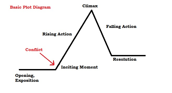 the rising action is a part of the plot diagram that leads up and