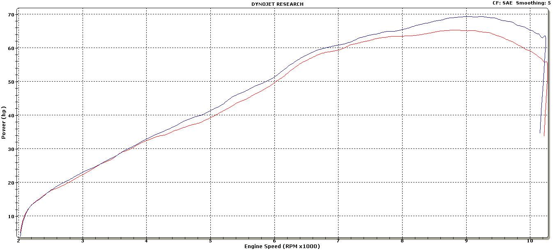 Graves Hexagonal Exhaust System Yamaha FZ-07 / MT-07