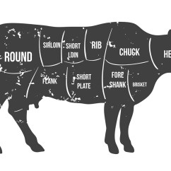 Beef Cow Cut Diagram Hog Butchering 20 Cuts Of Restaurant And Butcher Shop (and How They Differ)