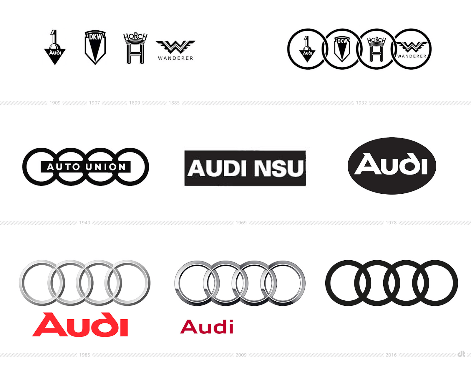 Why Is Audi Called Audi