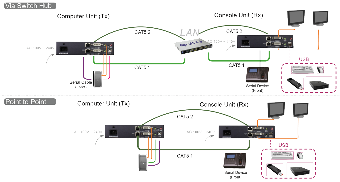 Dual-View DVI + USB + Serial Extender over Giga LAN with