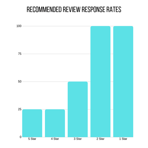 Recommended review rates graph
