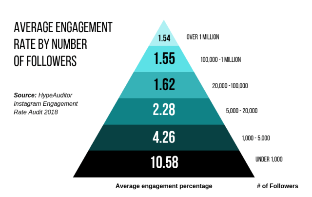 Engagement rate by number of followers chart