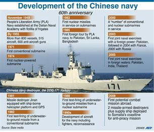 Sự phát triển của hải quân Trung Quốc