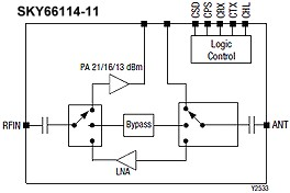 Skyworks Front-End Module for Bluetooth® Low Energy / 802