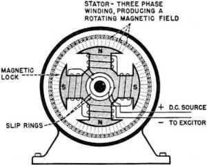 Rectifier Circuits in addition Ac Motors General Principles Of Operation Motors And Drives as well 3 Phase Synchronous Motor Pdf in addition Three Phase Induction Motor Interview Questions Answers together with Squirrel Cage Rotor. on 3 phase motor operation