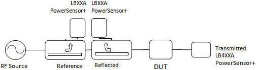 Reflection Transmission Measurements Using A LadyBug PowerSensor