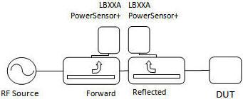 Reflection/Transmission Measurements Using a LadyBug