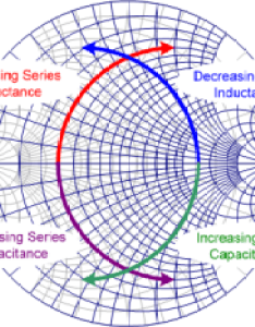 Smith chart tuning paths for series and shunt inductors capacitors rf cafe also equations formulas rh rfcafe