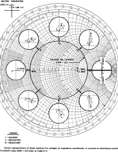Smith chart vector representation of phase relations for voltages on impedance coordinates rf cafe also electronic applications the rh rfcafe
