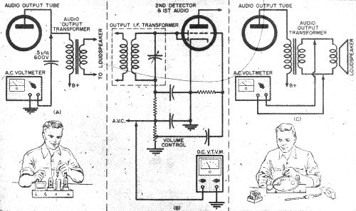 How to Align Receivers, October 1954 Popular Electronics