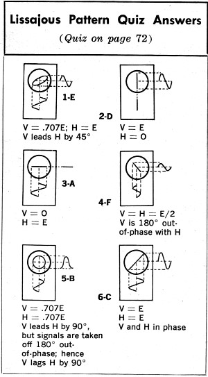 Lissajous Pattern Quiz, September 1963 Popular Electronics