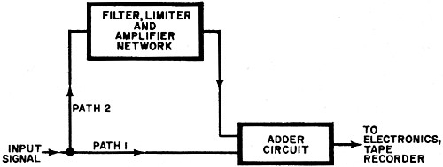 The Dolby Technique for Reducing Noise, August 1972