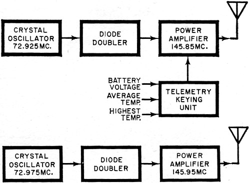 Oscar III: Ham Radio's New 2-Meter Space Station, March