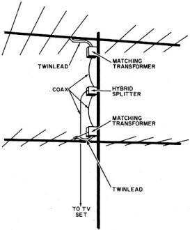 How to Stack TV Antennas to Increase Signal Strength and