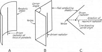 The Square-Corner Reflector Beam Antenna for Ultra High