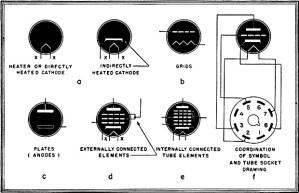 Electronic Tube Symbols, August 1944, RadioCraft  RF Cafe