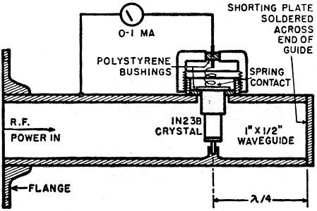Microwave Klystron Oscillators, May 1952 Radio
