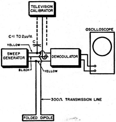 Determining Voltage Standing-Wave Ratios, June 1954 Radio