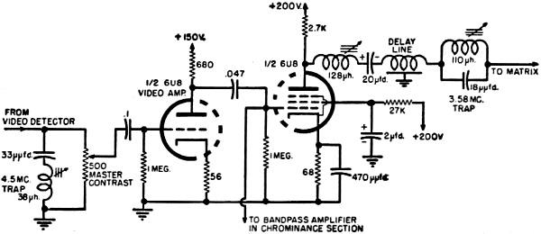 Fundamentals of Color TV, Tri-Gun Receiver Circuits, June
