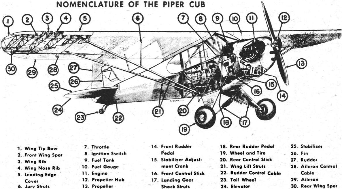 The Aircraft Radio Serviceman (Piper Cub), April 1946
