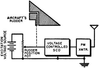 Telemetry in Flight Testing, November 1957 Radio & TV News