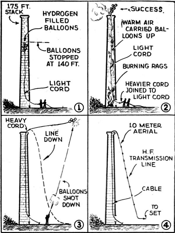 Balloons Raise Shortwave Antenna, April 1935 Short Wave