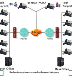 wrg 8538 voip wire diagramvoip wire diagram 19 [ 1425 x 926 Pixel ]