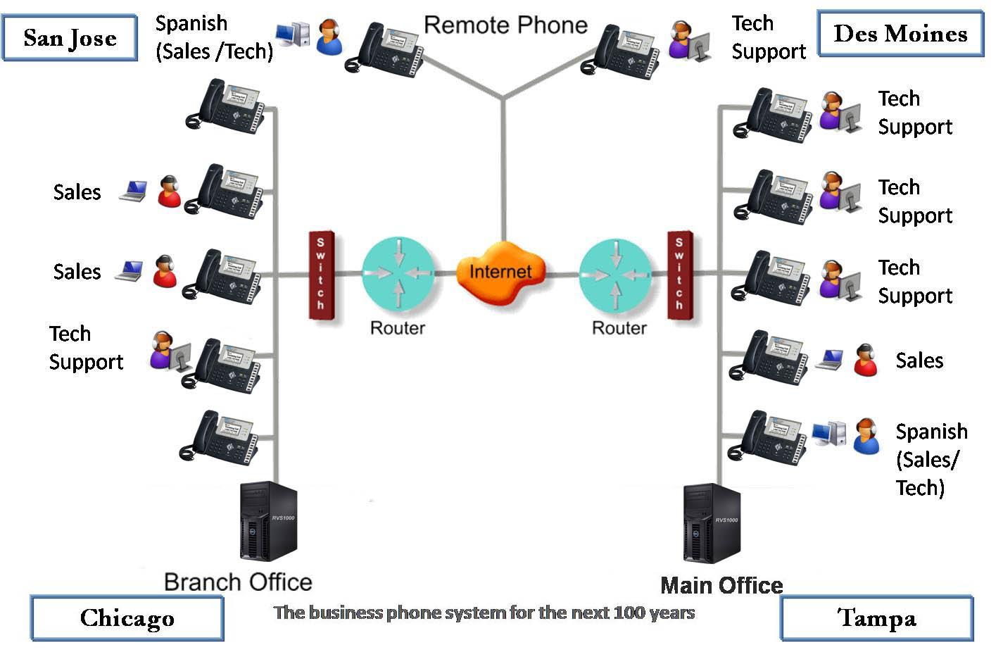 sip call flow diagram frigidaire dryer wiring routing telecommunications elsavadorla