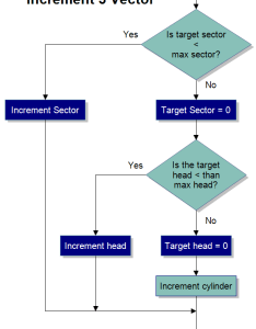 Basic flowchart increment vector also sample flowcharts and templates flow charts rh rff