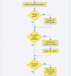 basic flowchart house painting application process flow diagram paint process flow diagram [ 819 x 1365 Pixel ]