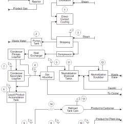 What Is A Flow Diagram 7 Way Flat Trailer Plug Wiring Block