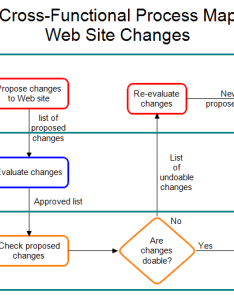 cross function map also functional process web site changes rh rff
