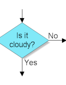 Decision shape also what do the different flowchart shapes mean rh rff