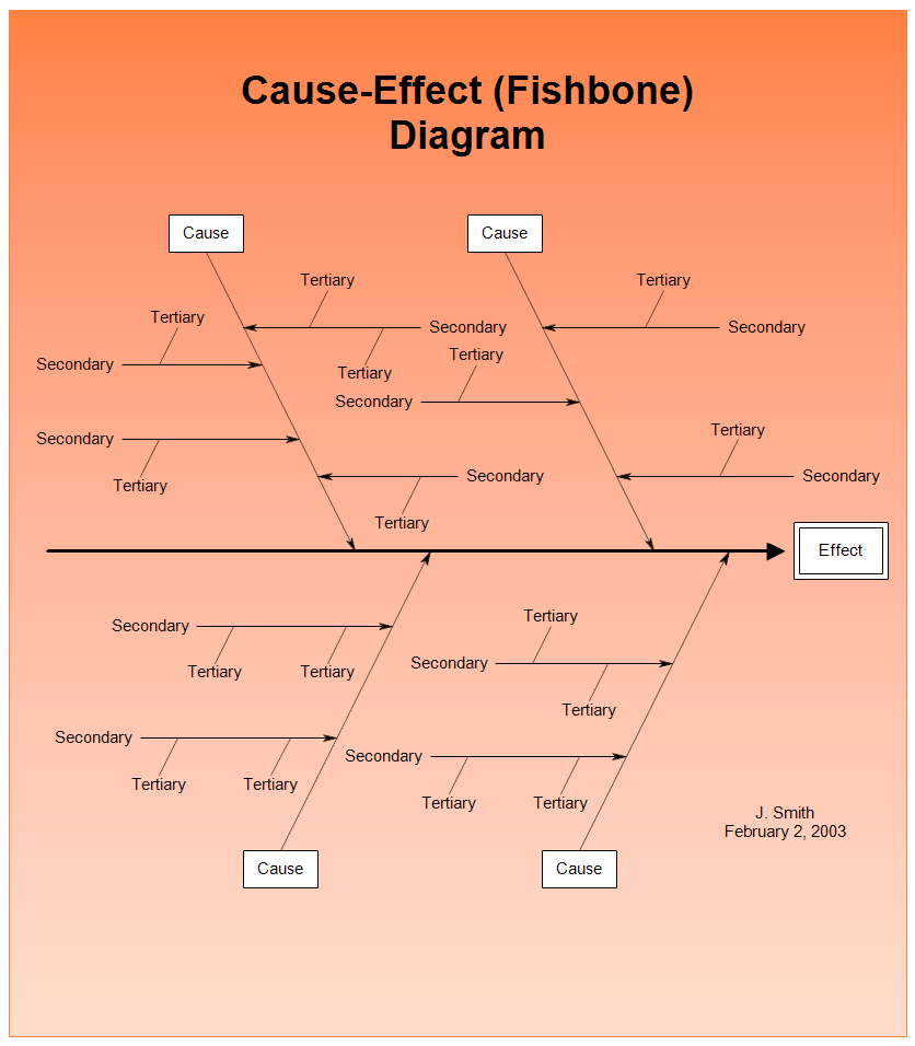 the cause and effect diagram ford focus door parts fishbone or ishikawa