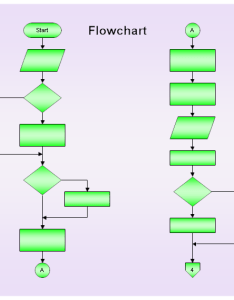 Off page connector flowchart with an and block also drawing  structured rh rff