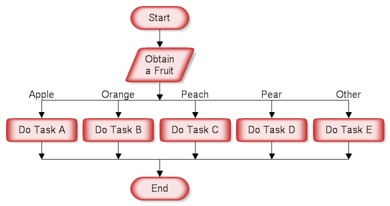 Loop Flowchart And Example Decision