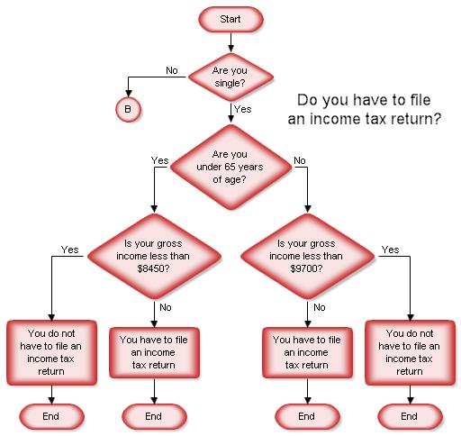 how to make process flow diagram 480v 24v transformer wiring draw a flowchart sample
