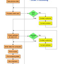 proces flow diagram explanation [ 737 x 1115 Pixel ]
