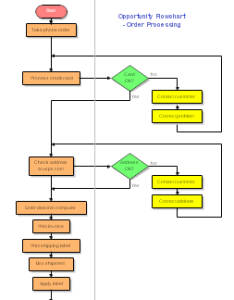 Opportunity flowchart order processing flow chart also sample flowcharts and templates charts rh rff