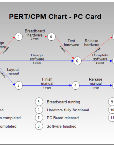 Pert cpm chart also or for pc board manufacture rh rff